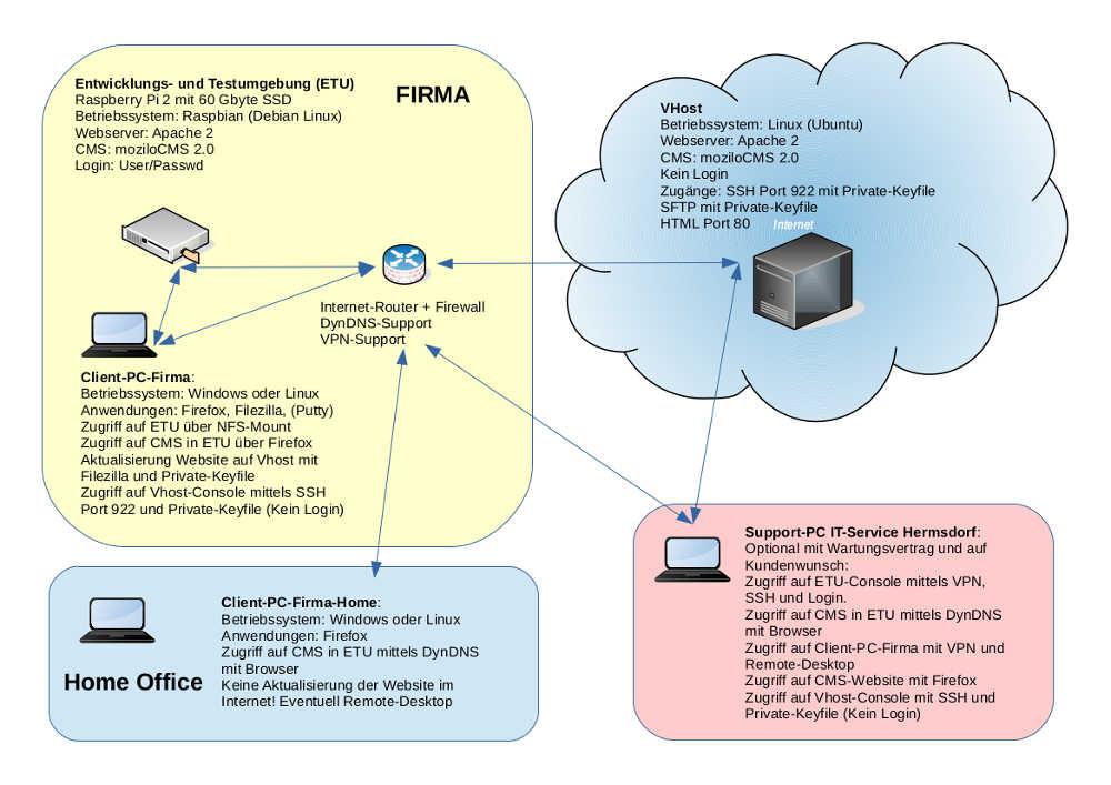über browser auf router zugreifen